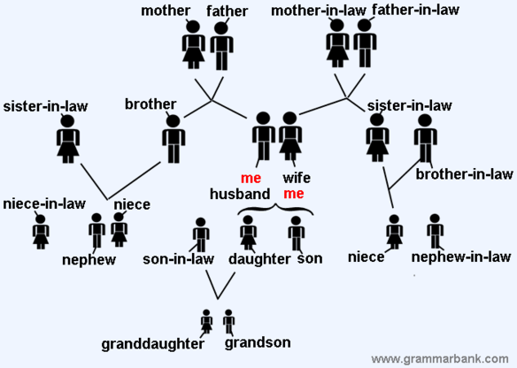 family tree with in-laws