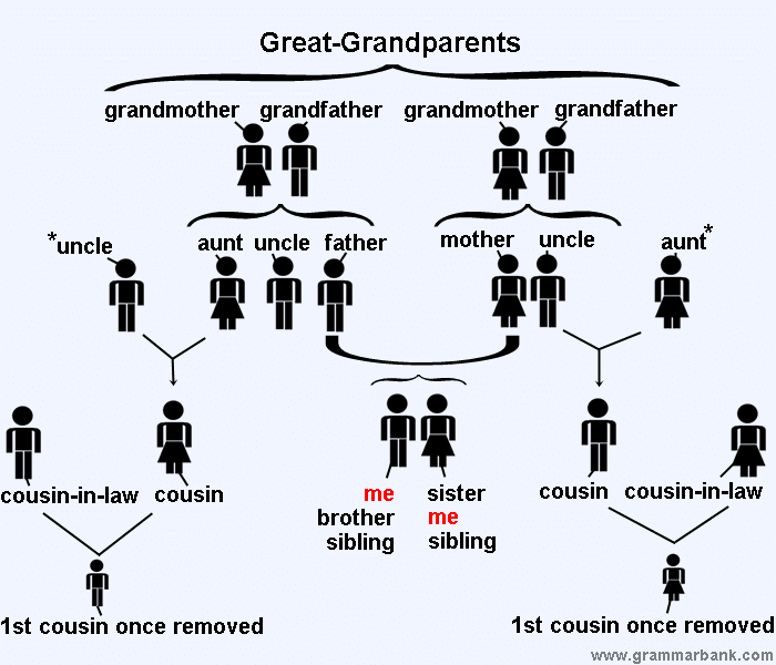 family tree relationship s in english